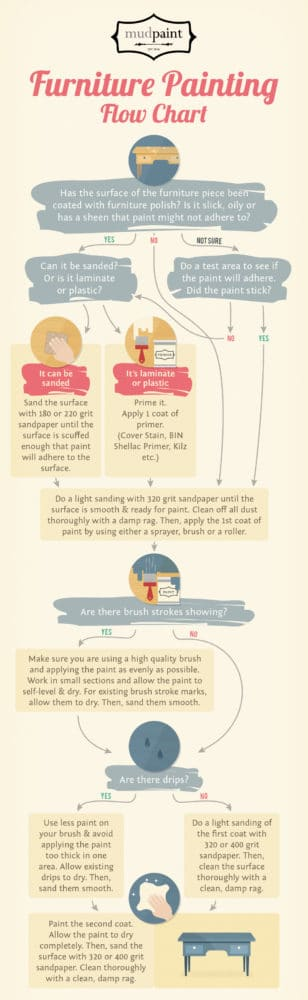 ... How To Paint A Piece Of Furniture From Start To Finish.  Furnitureflowchart